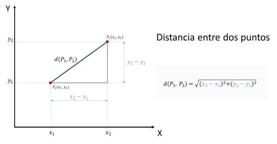 distancia-entre-dos-puntos-en-el-plano